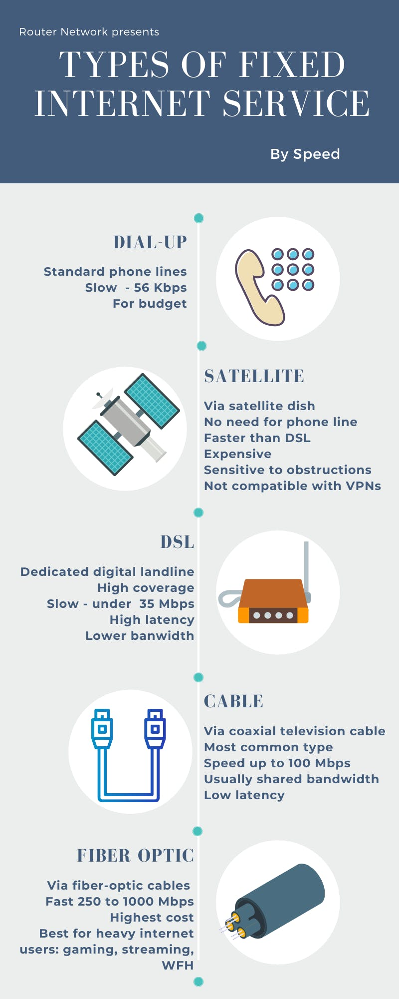 types of internet by speed infographic